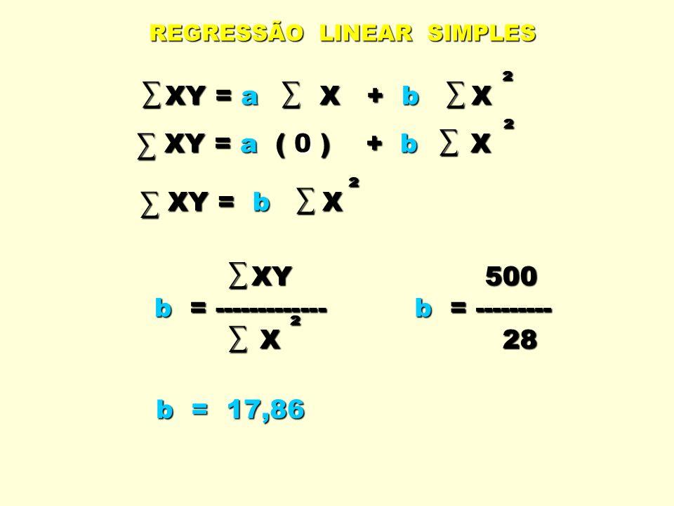 REGRESSÃO LINEAR SIMPLES XY = a X + b X XY = a X + b X ² XY = a ( 0 ) + b X XY = a ( 0 ) + b X ² XY = b X XY = b X ² XY XY b = ------------- b = -----