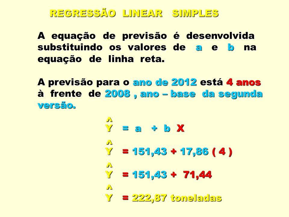 REGRESSÃO LINEAR SIMPLES A equação de previsão é desenvolvida substituindo os valores de a e b na equação de linha reta. A previsão para o ano de 2012