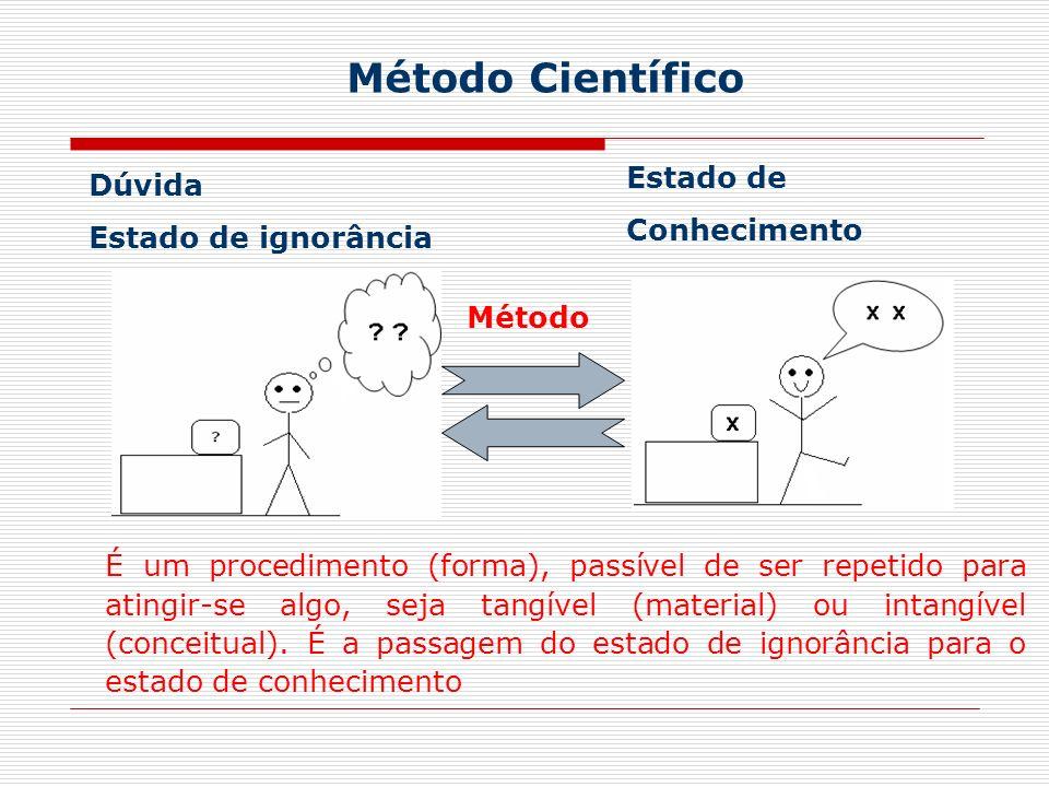 Método Científico Dúvida Estado de ignorância Estado de Conhecimento Método É um procedimento (forma), passível de ser repetido para atingir-se algo, seja tangível (material) ou intangível (conceitual).