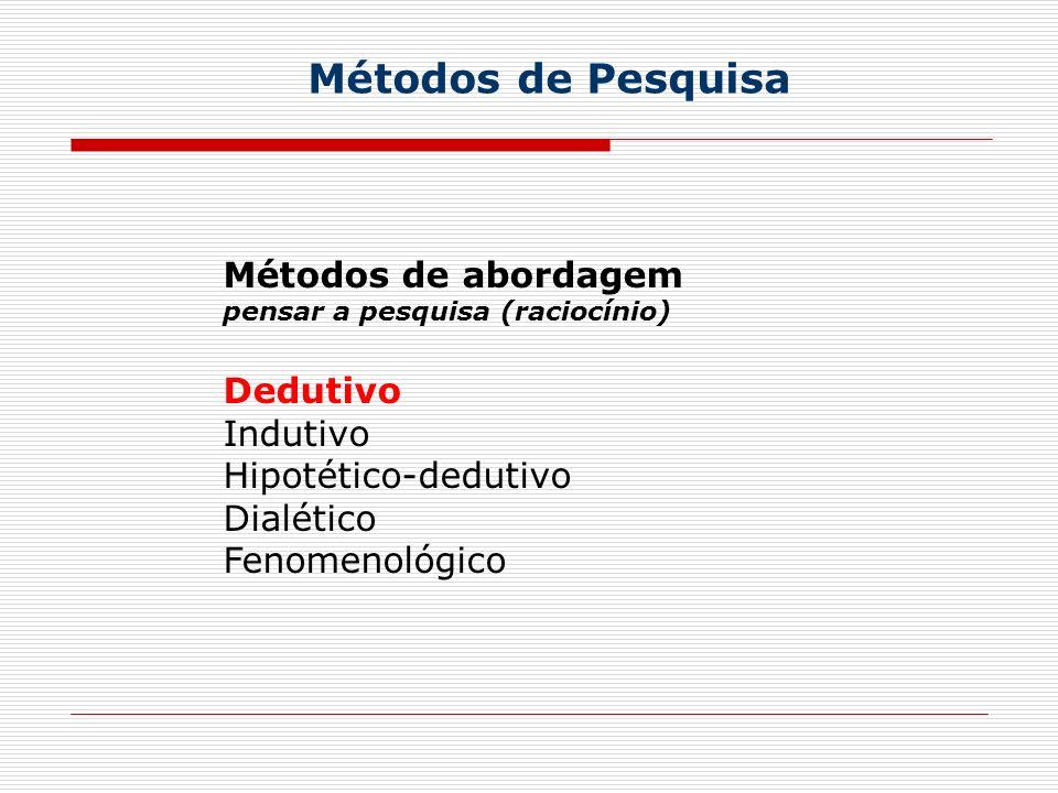 Métodos de Pesquisa Métodos de abordagem pensar a pesquisa (raciocínio) Dedutivo Indutivo Hipotético-dedutivo Dialético Fenomenológico