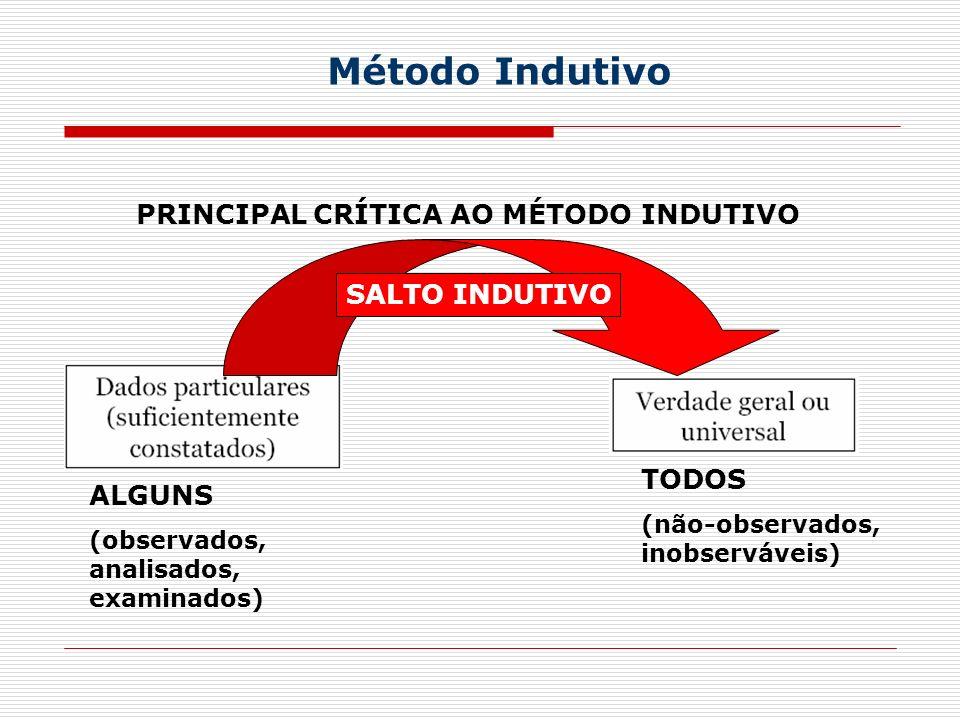 Método Indutivo ALGUNS (observados, analisados, examinados) TODOS (não-observados, inobserváveis) PRINCIPAL CRÍTICA AO MÉTODO INDUTIVO SALTO INDUTIVO