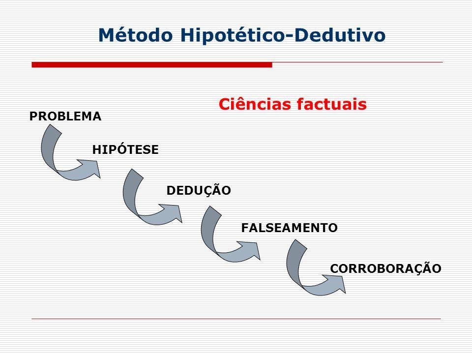 PROBLEMA HIPÓTESE DEDUÇÃO FALSEAMENTO CORROBORAÇÃO Método Hipotético-Dedutivo Ciências factuais