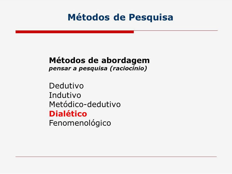 Métodos de Pesquisa Métodos de abordagem pensar a pesquisa (raciocínio) Dedutivo Indutivo Metódico-dedutivo Dialético Fenomenológico