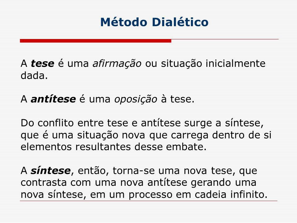 Método Dialético A tese é uma afirmação ou situação inicialmente dada. A antítese é uma oposição à tese. Do conflito entre tese e antítese surge a sín
