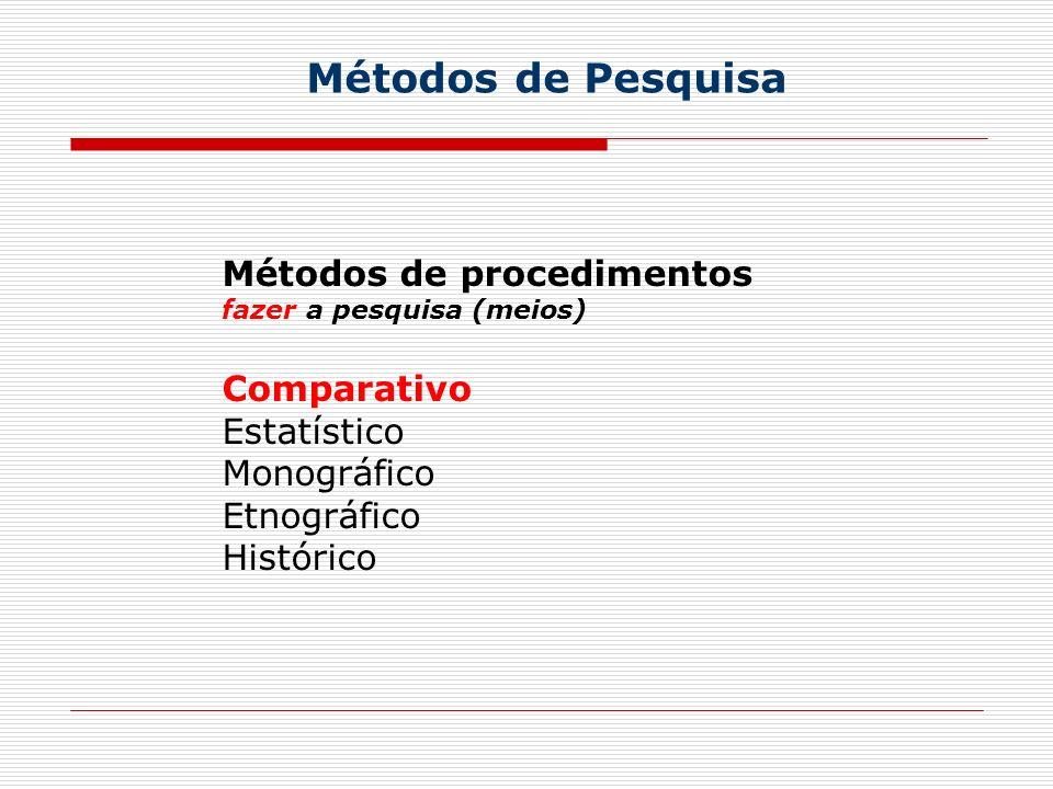 Métodos de Pesquisa Métodos de procedimentos fazer a pesquisa (meios) Comparativo Estatístico Monográfico Etnográfico Histórico
