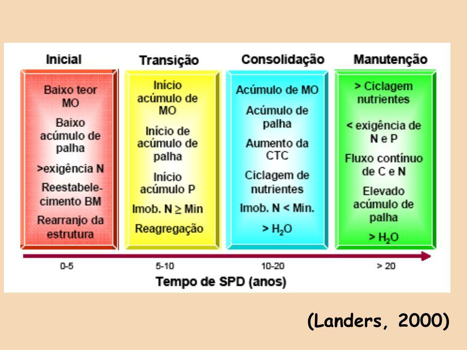 (Landers, 2000)