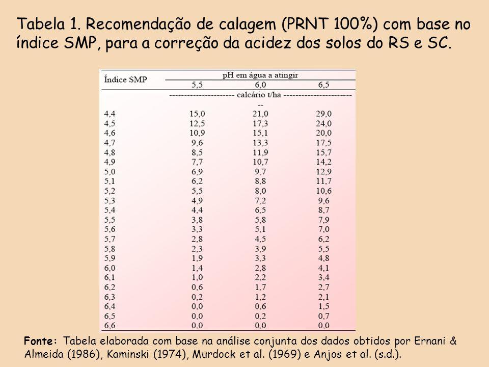 Tabela 1. Recomendação de calagem (PRNT 100%) com base no índice SMP, para a correção da acidez dos solos do RS e SC. Fonte: Tabela elaborada com base