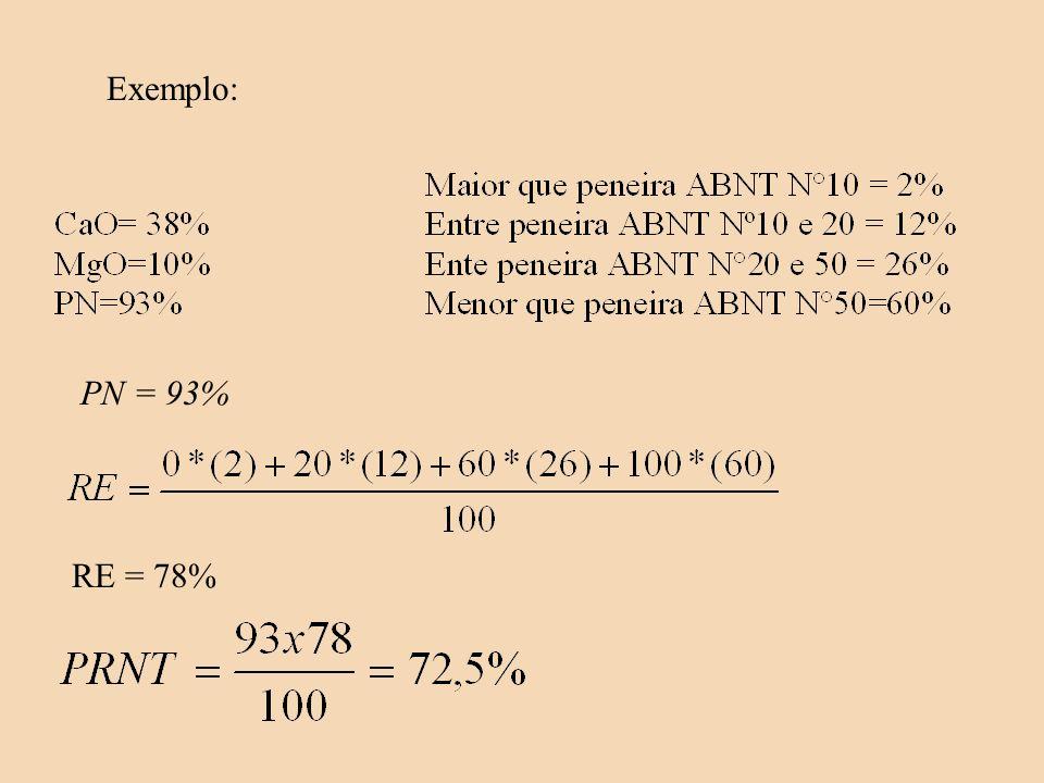 Exemplo: PN = 93% RE = 78%