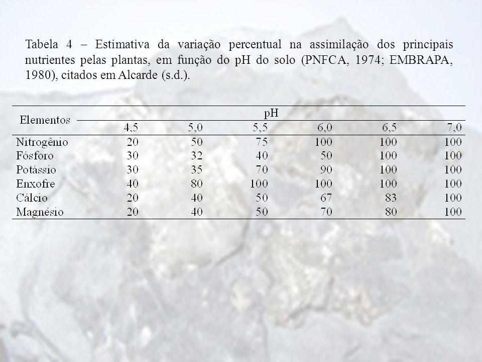 Tabela 4 – Estimativa da variação percentual na assimilação dos principais nutrientes pelas plantas, em função do pH do solo (PNFCA, 1974; EMBRAPA, 19