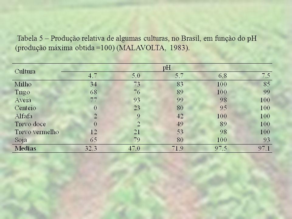 Tabela 5 – Produção relativa de algumas culturas, no Brasil, em função do pH (produção máxima obtida =100) (MALAVOLTA, 1983).
