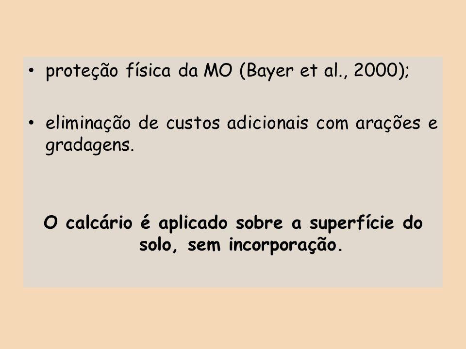 proteção física da MO (Bayer et al., 2000); eliminação de custos adicionais com arações e gradagens. O calcário é aplicado sobre a superfície do solo,