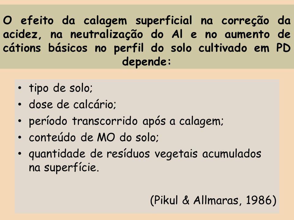 O efeito da calagem superficial na correção da acidez, na neutralização do Al e no aumento de cátions básicos no perfil do solo cultivado em PD depend