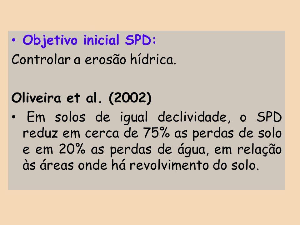 Objetivo inicial SPD: Controlar a erosão hídrica. Oliveira et al. (2002) Em solos de igual declividade, o SPD reduz em cerca de 75% as perdas de solo