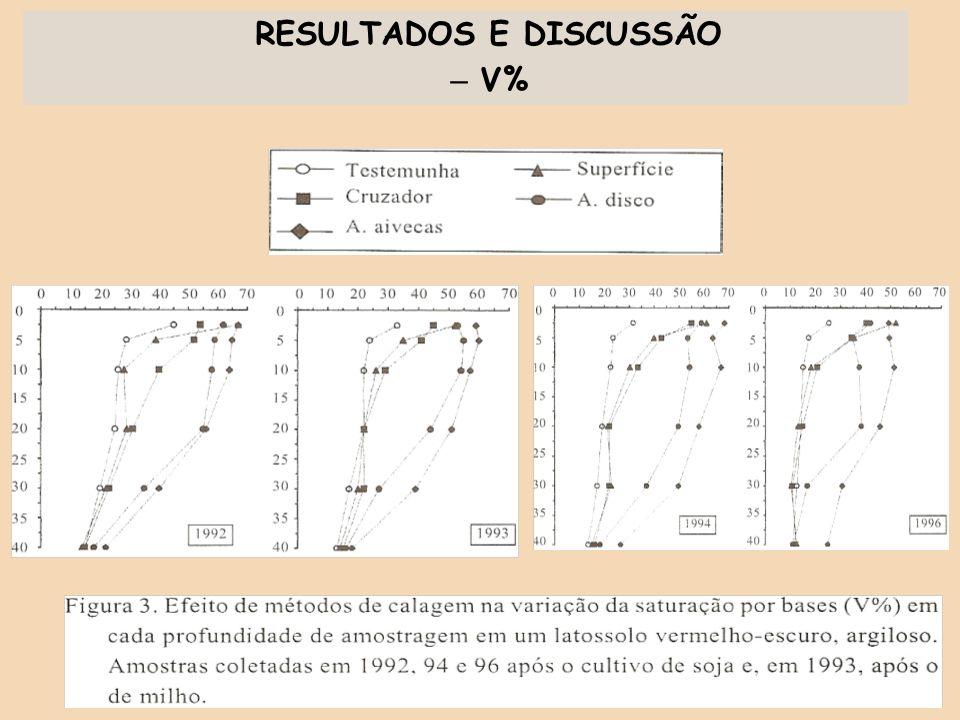 RESULTADOS E DISCUSSÃO – V%