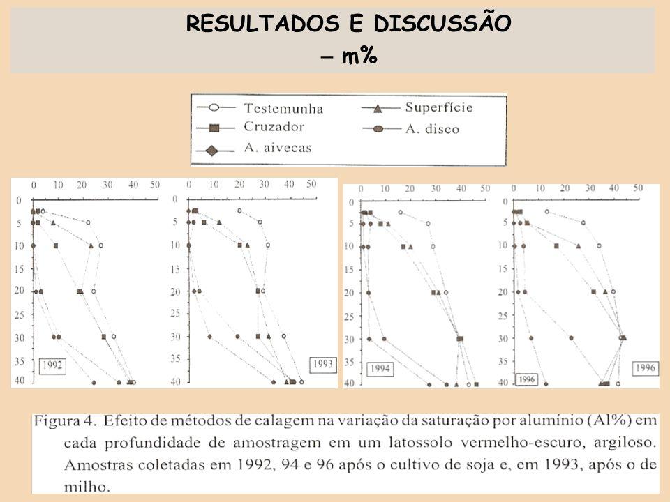 RESULTADOS E DISCUSSÃO – m%