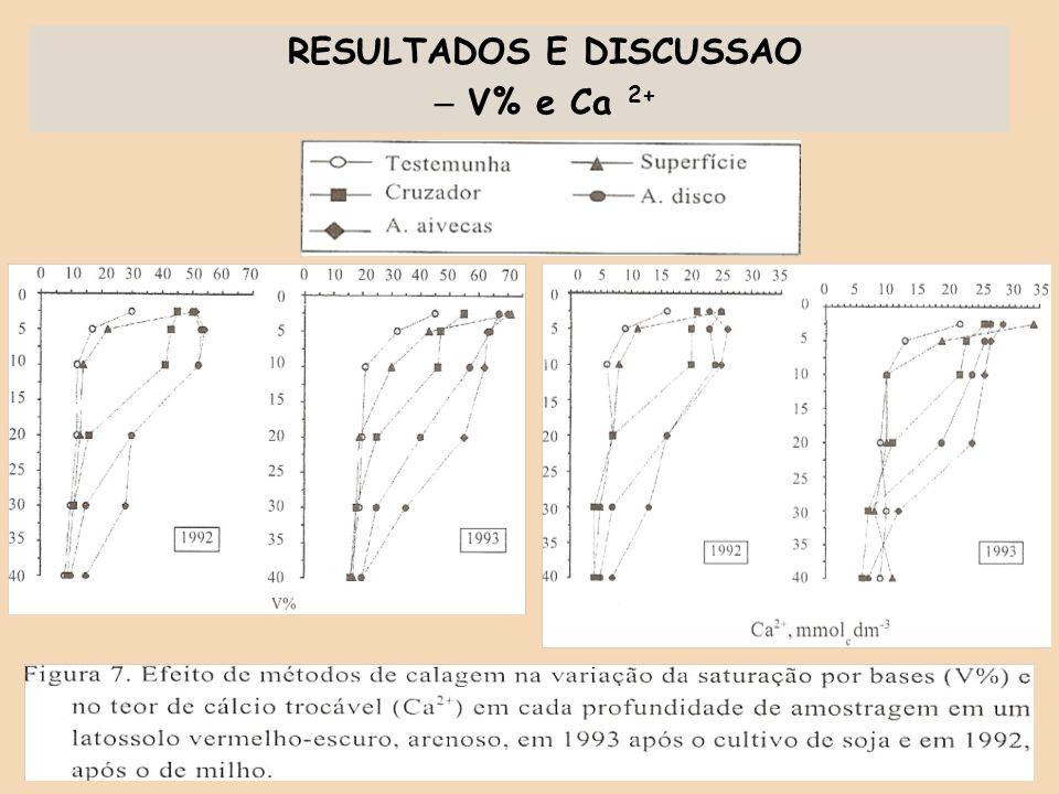 RESULTADOS E DISCUSSAO – V% e Ca 2+