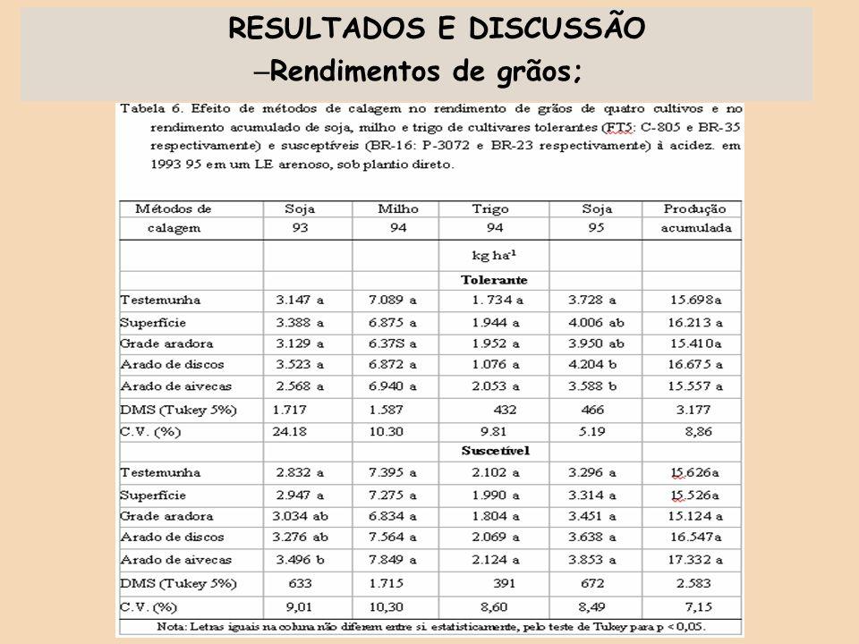 RESULTADOS E DISCUSSÃO – Rendimentos de grãos;