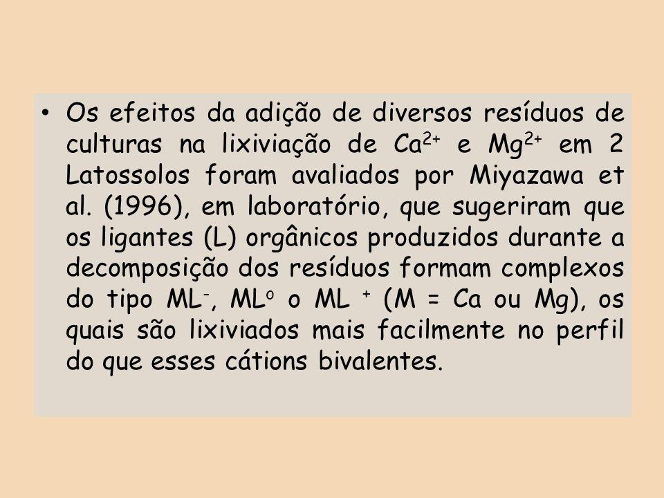 Os efeitos da adição de diversos resíduos de culturas na lixiviação de Ca 2+ e Mg 2+ em 2 Latossolos foram avaliados por Miyazawa et al. (1996), em la