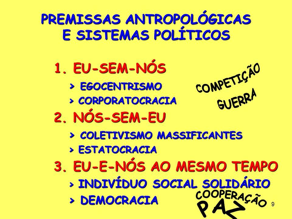 9 PREMISSAS ANTROPOLÓGICAS E SISTEMAS POLÍTICOS 1.EU-SEM-NÓS > EGOCENTRISMO > CORPORATOCRACIA 2.NÓS-SEM-EU > COLETIVISMO MASSIFICANTES > ESTATOCRACIA 3.EU-E-NÓS AO MESMO TEMPO > INDIVÍDUO SOCIAL SOLIDÁRIO > DEMOCRACIA