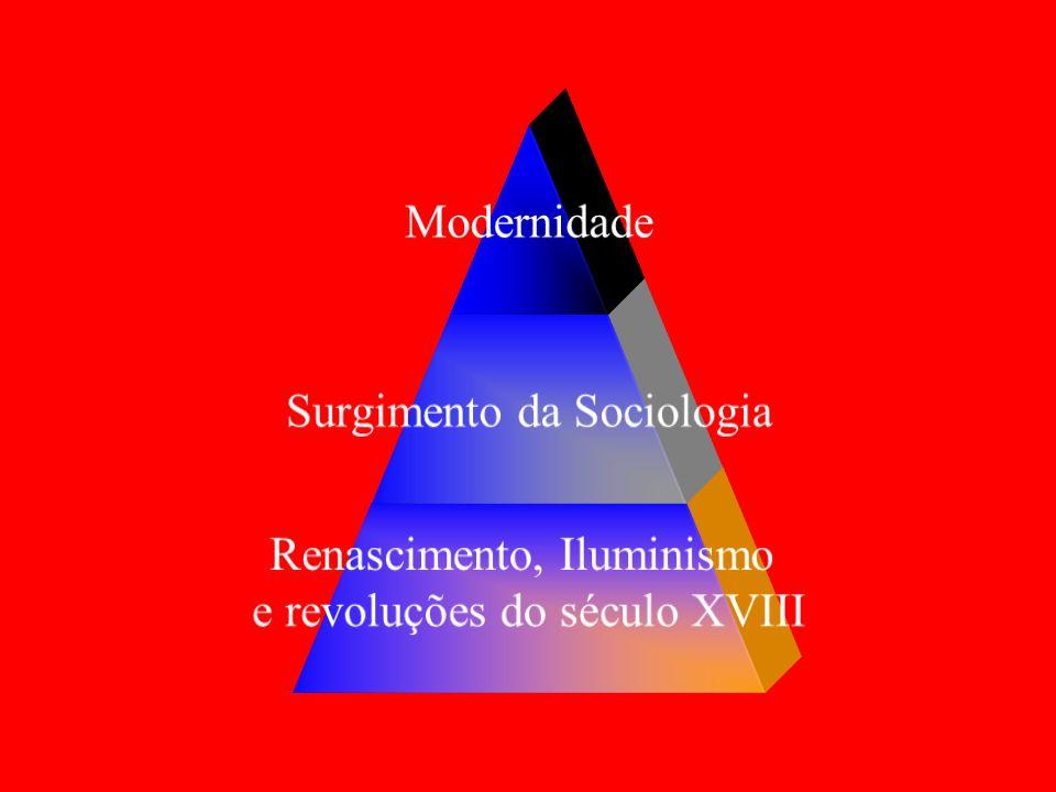 Modernidade Surgimento da Sociologia Renascimento, Iluminismo e revoluções do século XVIII