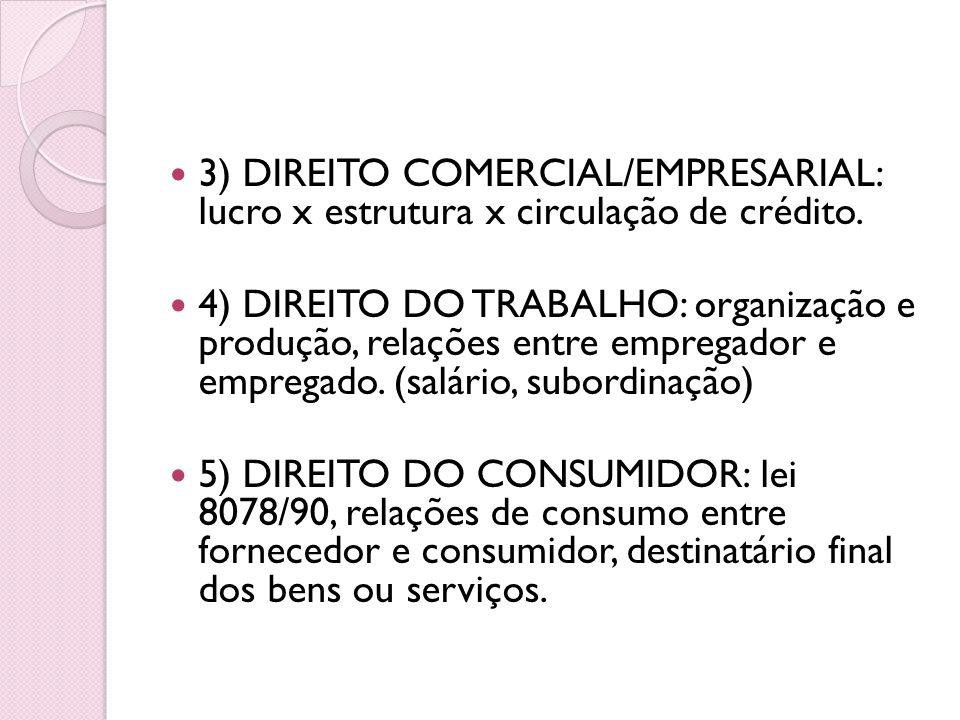 3) DIREITO COMERCIAL/EMPRESARIAL: lucro x estrutura x circulação de crédito. 4) DIREITO DO TRABALHO: organização e produção, relações entre empregador