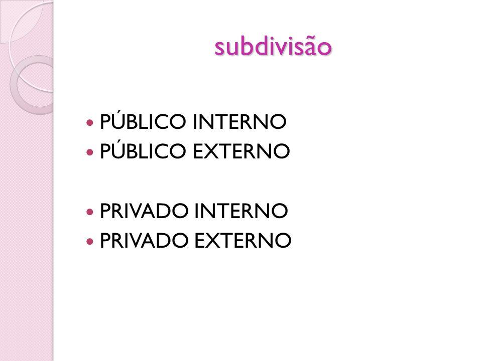 subdivisão PÚBLICO INTERNO PÚBLICO EXTERNO PRIVADO INTERNO PRIVADO EXTERNO