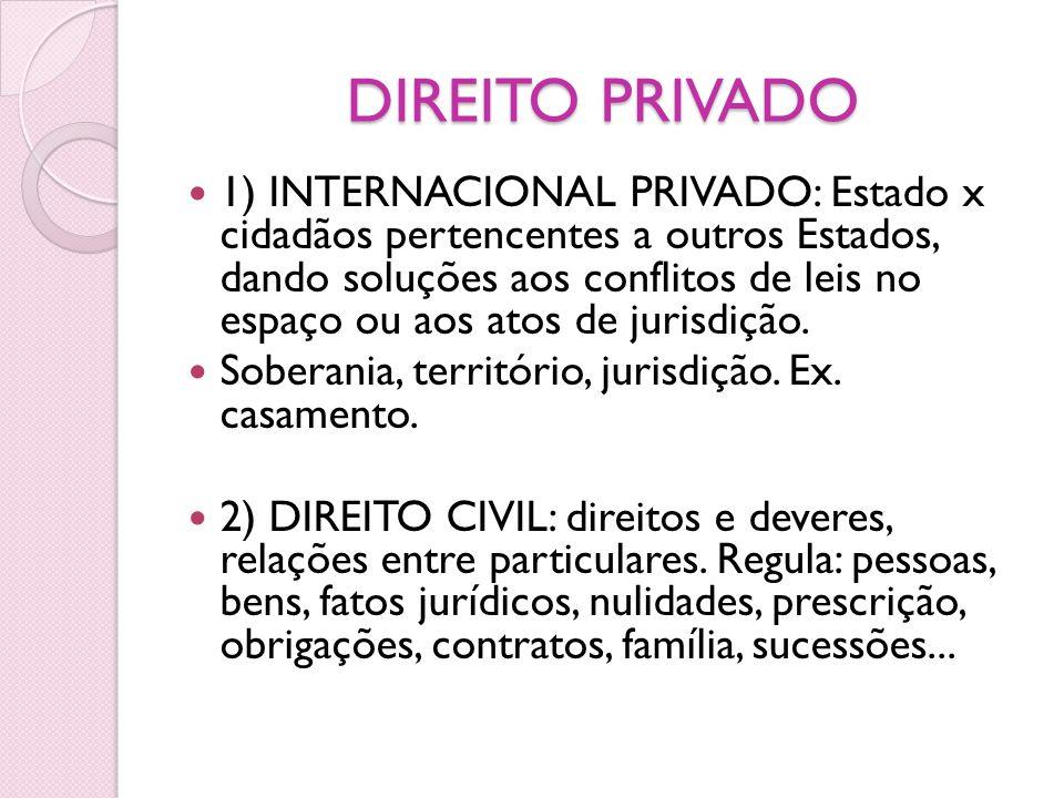 DIREITO PRIVADO 1) INTERNACIONAL PRIVADO: Estado x cidadãos pertencentes a outros Estados, dando soluções aos conflitos de leis no espaço ou aos atos