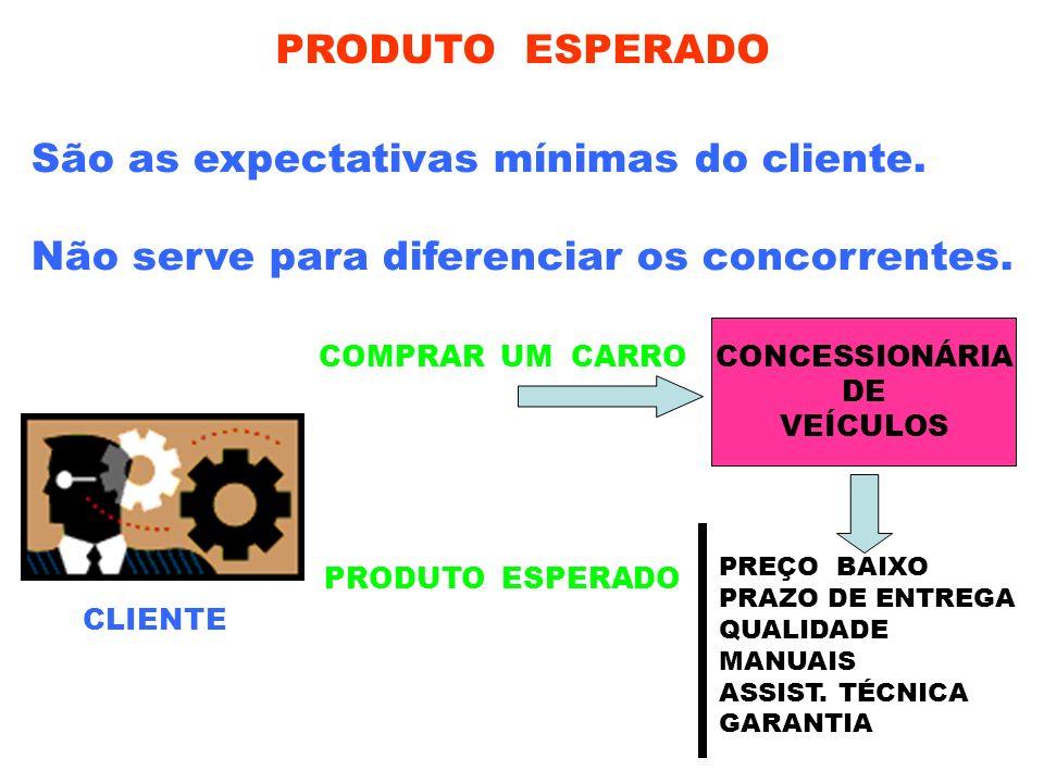 PRODUTO ESPERADO São as expectativas mínimas do cliente. Não serve para diferenciar os concorrentes. COMPRAR UM CARRO CONCESSIONÁRIA DE VEÍCULOS PRODU