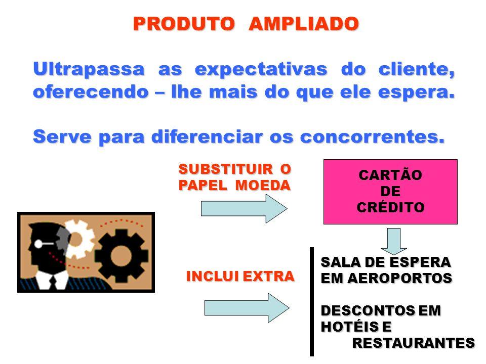 PRODUTO AMPLIADO Ultrapassa as expectativas do cliente, oferecendo – lhe mais do que ele espera. Serve para diferenciar os concorrentes. CARTÃO DE CRÉ