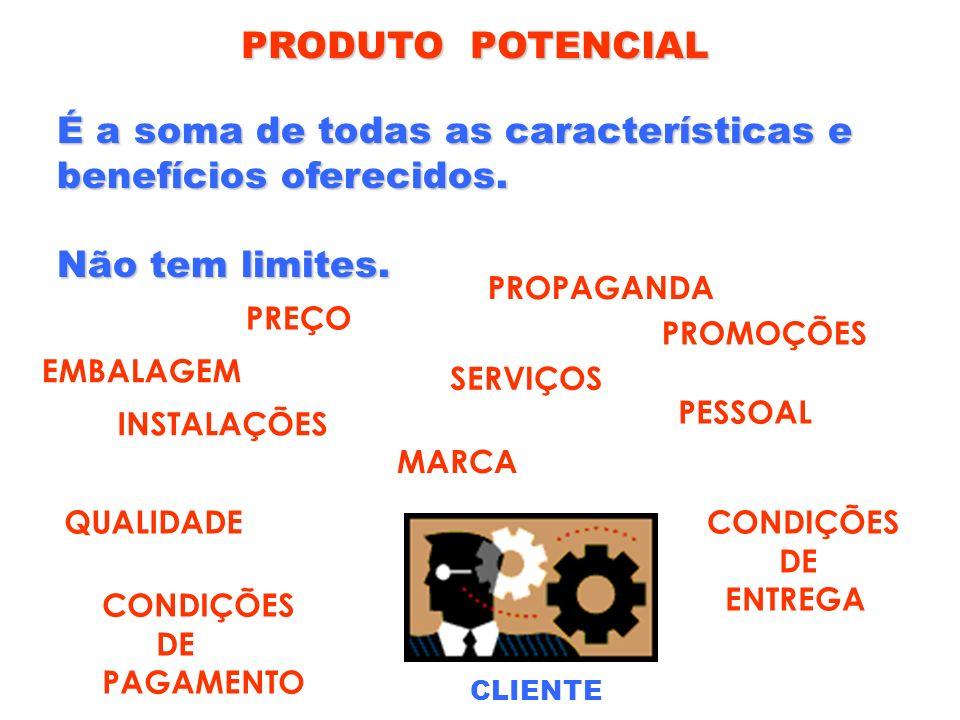 PRODUTO POTENCIAL É a soma de todas as características e benefícios oferecidos. Não tem limites. CLIENTE INSTALAÇÕES SERVIÇOS QUALIDADE CONDIÇÕES DE P