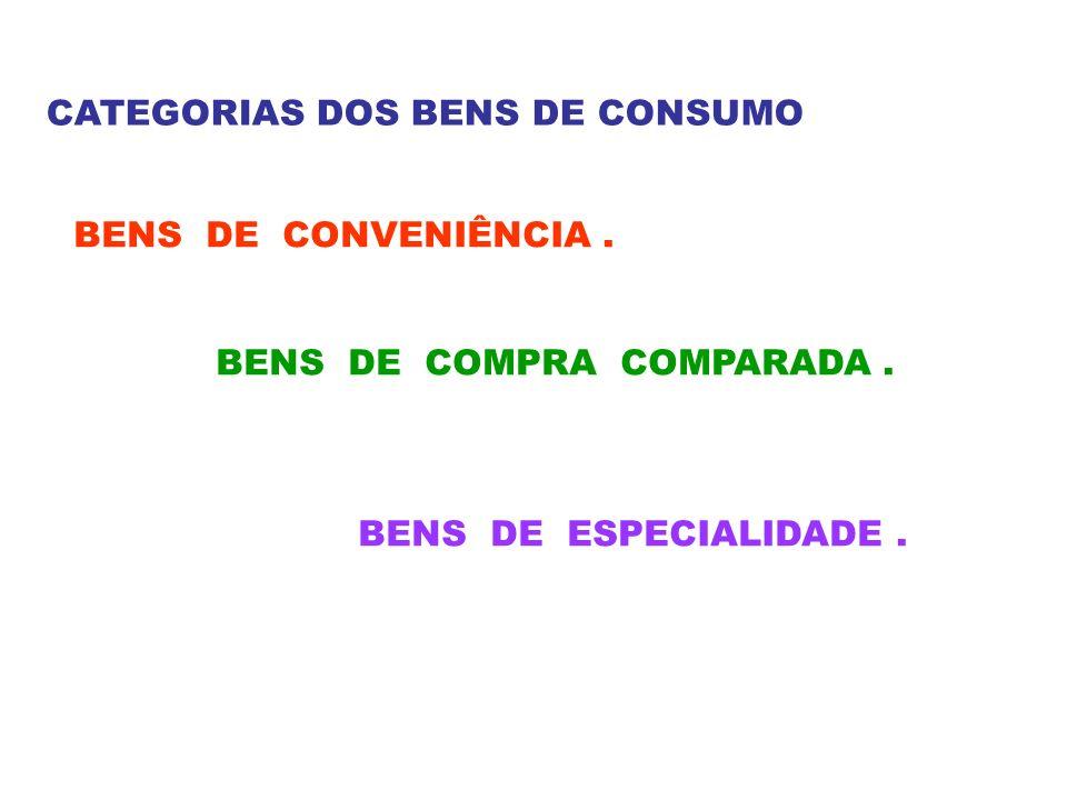 CATEGORIAS DOS BENS DE CONSUMO BENS DE CONVENIÊNCIA. BENS DE COMPRA COMPARADA. BENS DE ESPECIALIDADE.