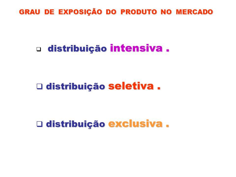 GRAU DE EXPOSIÇÃO DO PRODUTO NO MERCADO distribuição intensiva. distribuição seletiva. distribuição exclusiva.