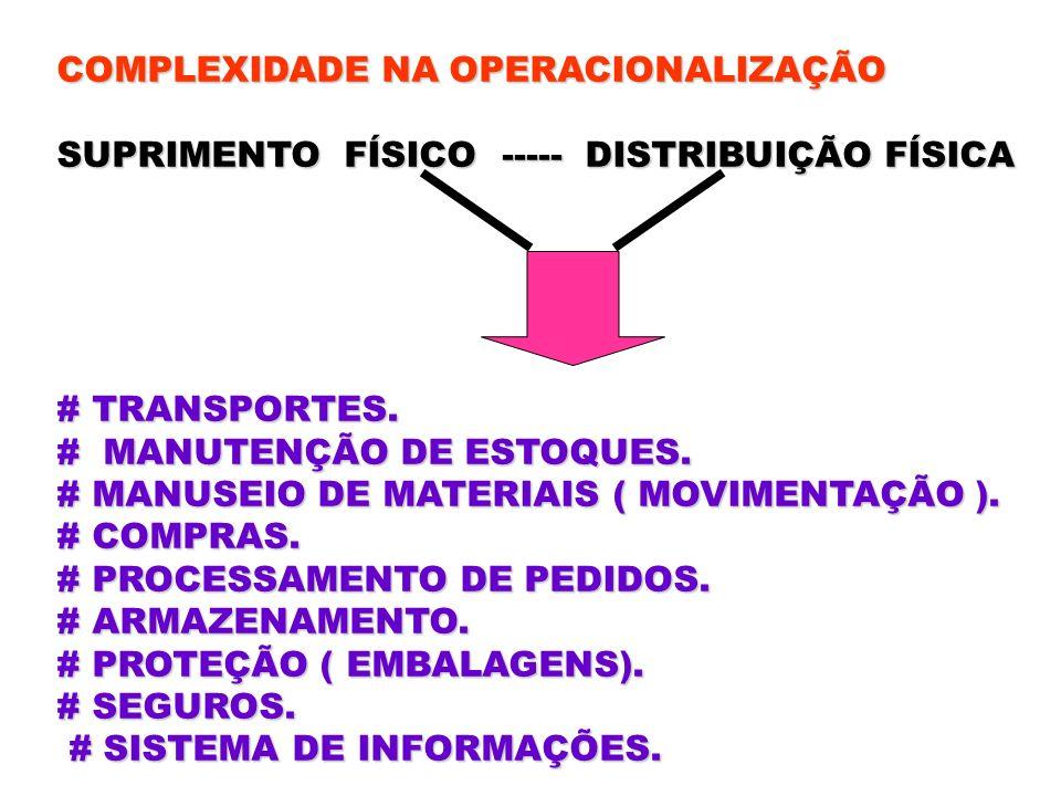COMPLEXIDADE NA OPERACIONALIZAÇÃO SUPRIMENTO FÍSICO ----- DISTRIBUIÇÃO FÍSICA # TRANSPORTES. # MANUTENÇÃO DE ESTOQUES. # MANUSEIO DE MATERIAIS ( MOVIM