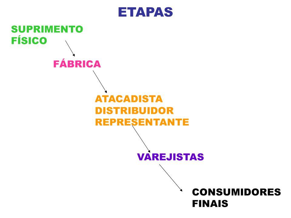 ETAPAS SUPRIMENTO FÍSICO FÁBRICA ATACADISTA DISTRIBUIDOR REPRESENTANTE VAREJISTAS CONSUMIDORES FINAIS