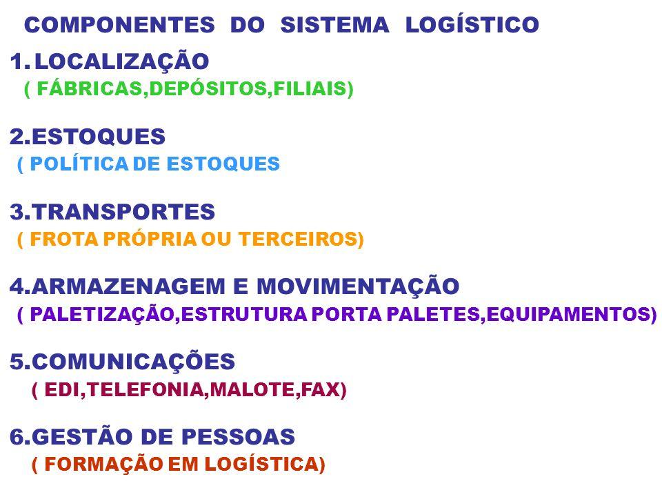 COMPONENTES DO SISTEMA LOGÍSTICO 1.LOCALIZAÇÃO ( FÁBRICAS,DEPÓSITOS,FILIAIS) 2.ESTOQUES ( POLÍTICA DE ESTOQUES 3.TRANSPORTES ( FROTA PRÓPRIA OU TERCEI