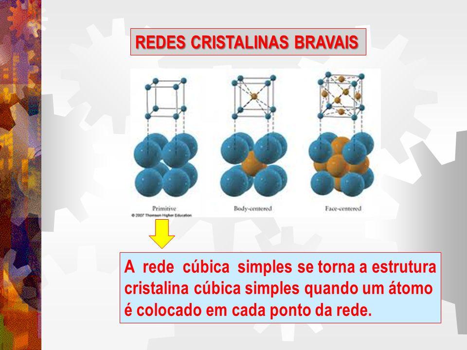 Estrutura : cúbica de corpo centrado (ccc) Rede de Bravais: ccc 1 Átomos por célula unitária: 1 + 8 x ---- = 2 8 Metais típicos: Fe α, Cr, Mo REDES CRISTALINAS BRAVAIS ESTRUTURA CÚBICA DE CORPO CENTRADO