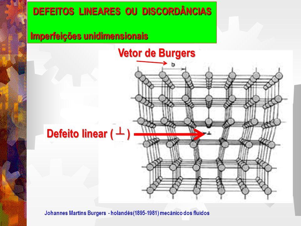 Vetor de Burgers Vetor de Burgers esse parâmetro é simplesmente o vetor de deslocamento necessário para completar uma trajetória fechada em torno de um defeito.
