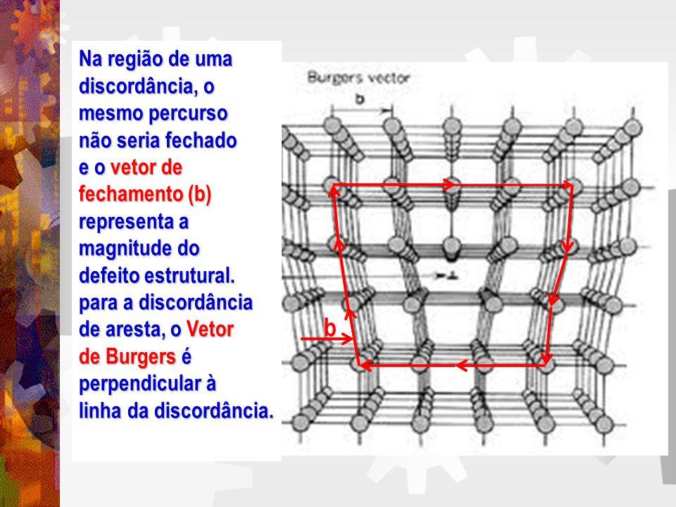 Discordância de espiral que deriva seu nome do empilhamento espiral de planos cristalinos em torno da linha de discordância, para a discordância espiral,o Vetor Burgers é paralelo à linha de discordância.