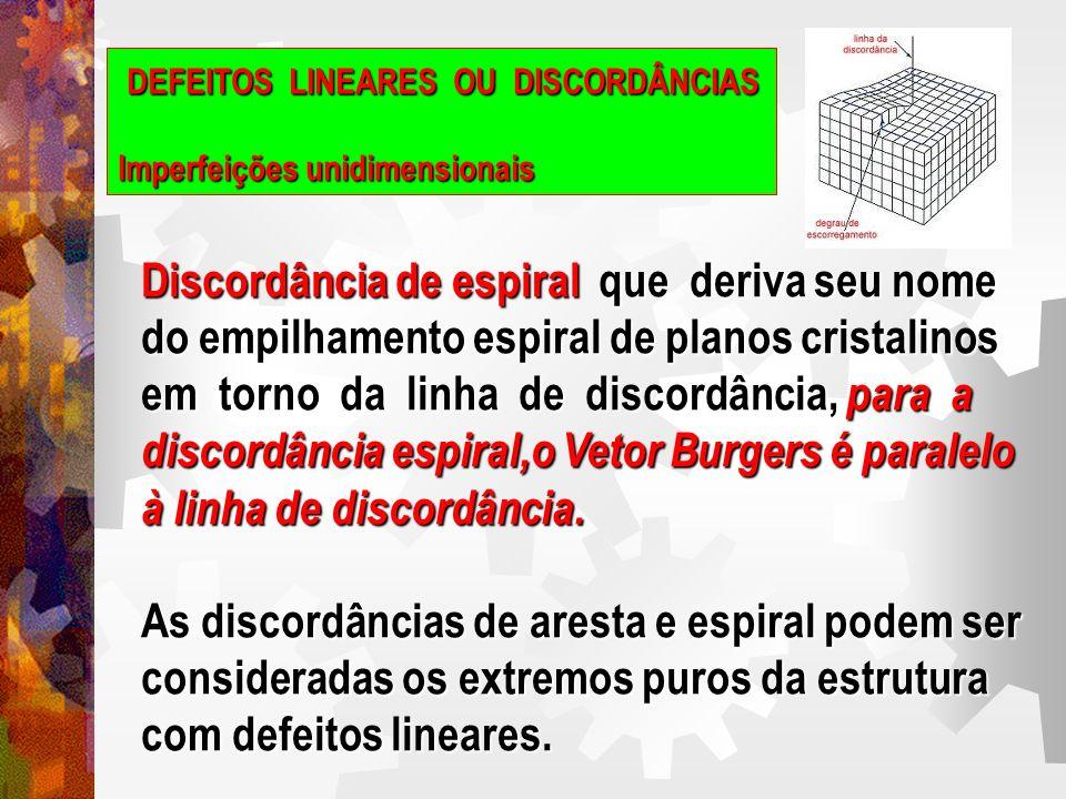 DEFEITOS LINEARES OU DISCORDÂNCIAS Imperfeições unidimensionais VETOR DE BURGERS (b)