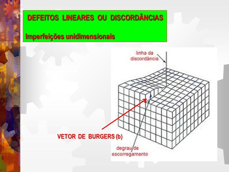 DEFEITOS LINEARES OU DISCORDÂNCIAS Imperfeições unidimensionais Defeito linear Escorregamento lateral