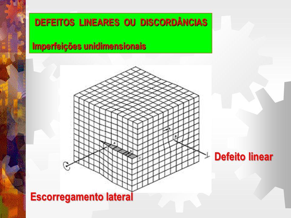 DEFEITOS PLANARES Imperfeições bidimensionais Os defeitos pontuais e os defeitos lineares são confirmações de que os materiais cristalinos não podem ser isentos de falhas, pois as imperfeições existem no interior de cada um deles.