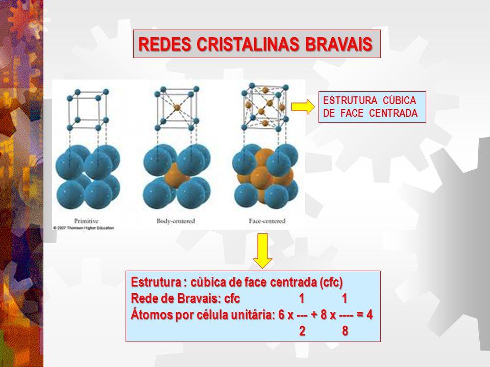 REDES CRISTALINAS BRAVAIS ESTRUTURA CRISTALINA RELACIONAMENTO ENTRE DA ARESTA, ɑ, E RAIO ATÔMICO, r Cúbica de corpo centrado (ccc) Cúbica de face centrada (cfc) Hexagonal compacta (hc) ɑ = 4r / 3 ɑ = 4r / 2 ɑ = 2r Relação entre tamanho da célula unitária (tamanho da aresta) e raio atômico para as estruturas metálicas comuns
