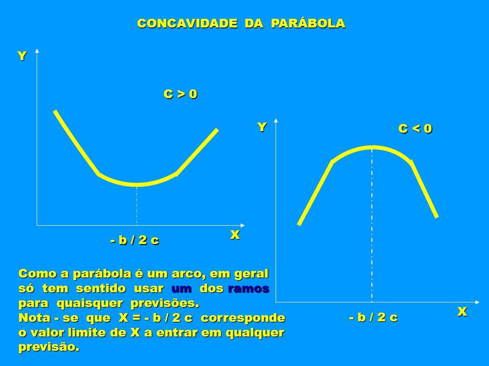 CONCAVIDADE DA PARÁBOLA Y X X Y C > 0 C < 0 - b / 2 c Como a parábola é um arco, em geral só tem sentido usar um dos ramos para quaisquer previsões. N