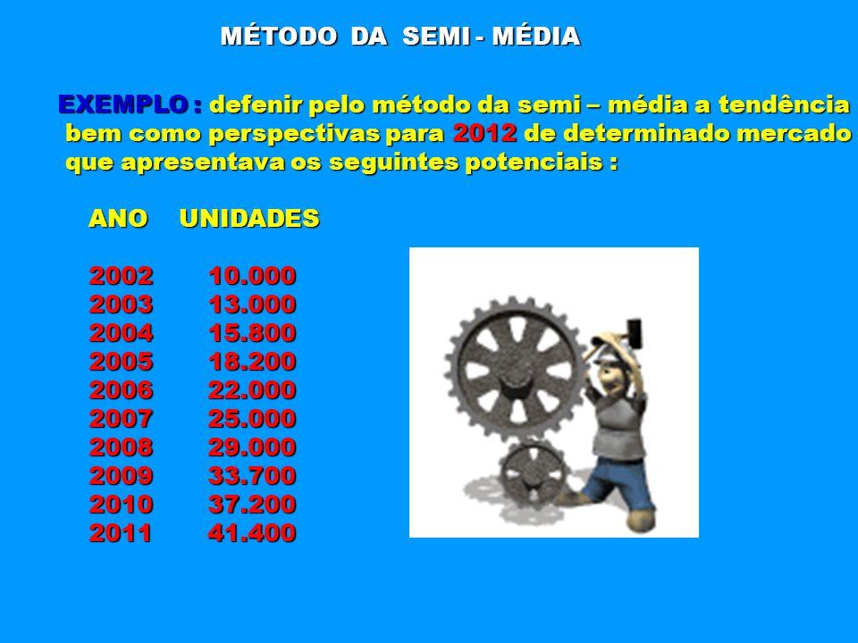 MÉTODO DA SEMI - MÉDIA EXEMPLO : defenir pelo método da semi – média a tendência bem como perspectivas para 2012 de determinado mercado bem como persp