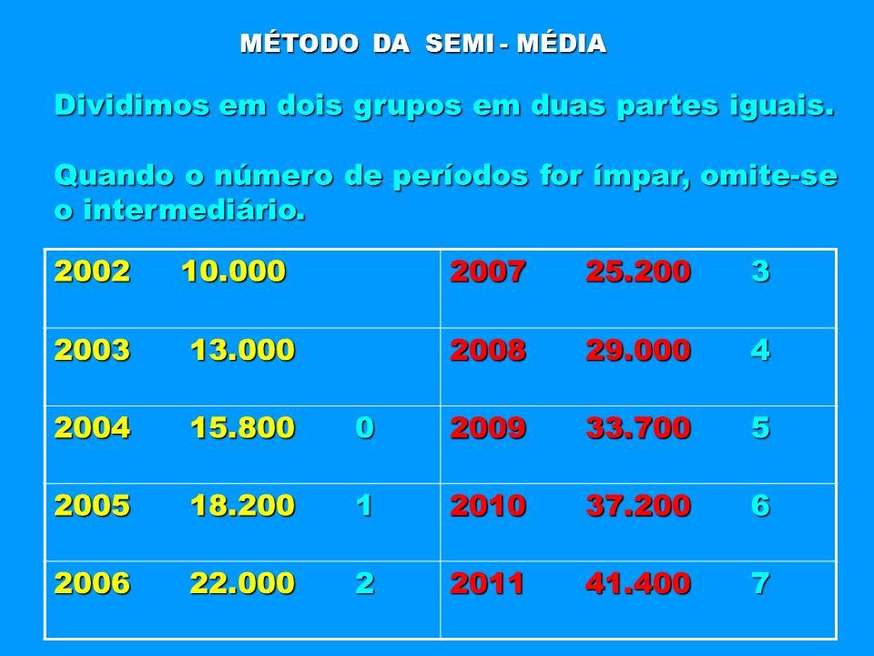 MÉTODO DA SEMI - MÉDIA Dividimos em dois grupos em duas partes iguais. Quando o número de períodos for ímpar, omite-se o intermediário. 2002 10.000 20