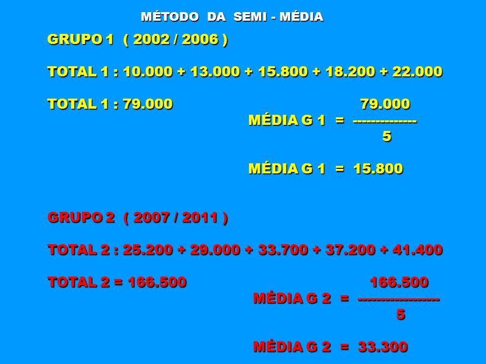 MÉTODO DA SEMI - MÉDIA GRUPO 1 ( 2002 / 2006 ) TOTAL 1 : 10.000 + 13.000 + 15.800 + 18.200 + 22.000 TOTAL 1 : 79.000 79.000 MÉDIA G 1 = --------------