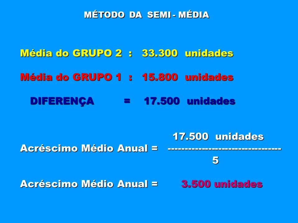 MÉTODO DA SEMI - MÉDIA Média do GRUPO 2 : 33.300 unidades Média do GRUPO 1 : 15.800 unidades DIFERENÇA = 17.500 unidades DIFERENÇA = 17.500 unidades 1