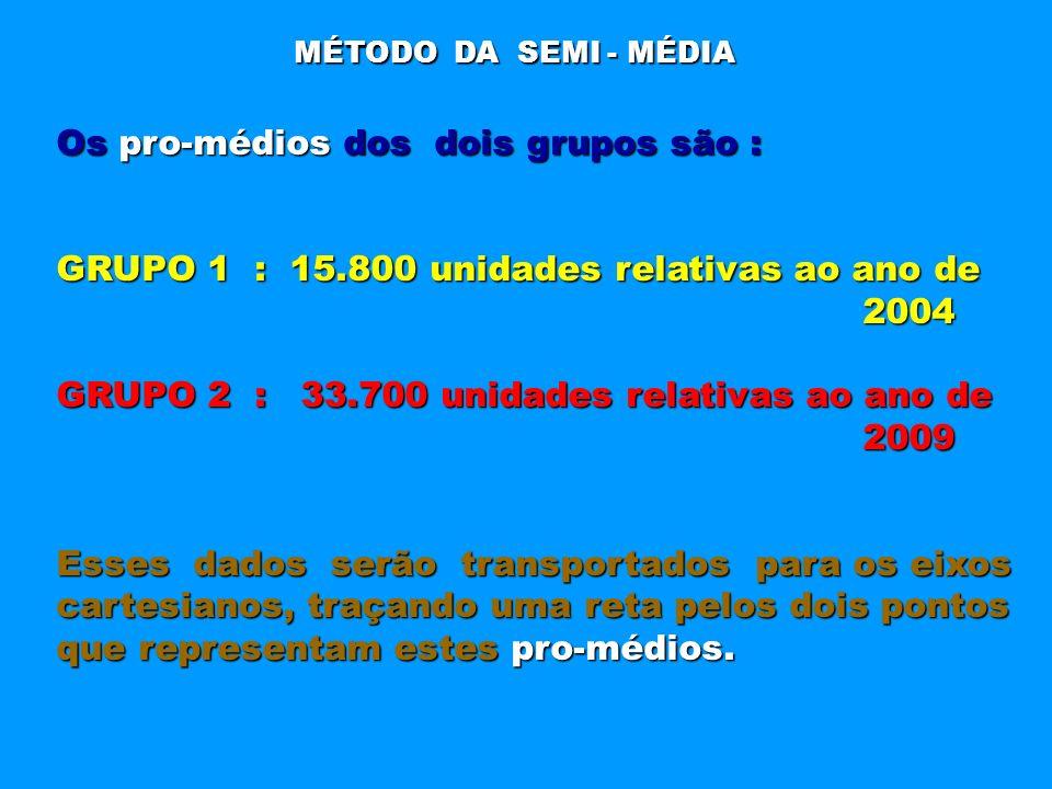 MÉTODO DA SEMI - MÉDIA Os pro-médios dos dois grupos são : GRUPO 1 : 15.800 unidades relativas ao ano de 2004 2004 GRUPO 2 : 33.700 unidades relativas