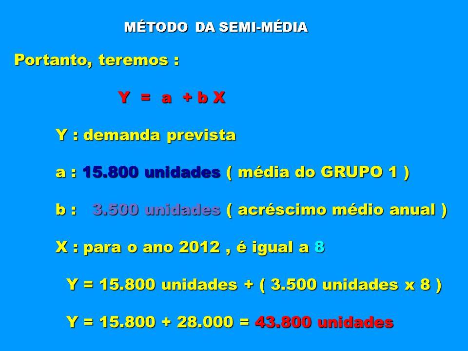 MÉTODO DA SEMI-MÉDIA Portanto, teremos : Y = a + b X Y = a + b X Y : demanda prevista Y : demanda prevista a : 15.800 unidades ( média do GRUPO 1 ) a