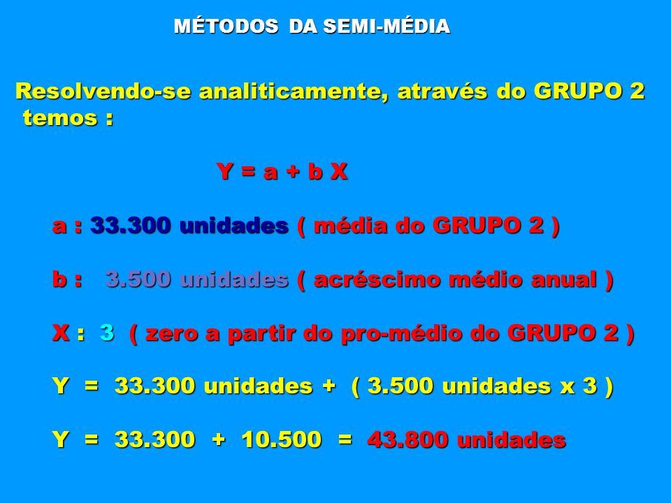 MÉTODOS DA SEMI-MÉDIA Resolvendo-se analiticamente, através do GRUPO 2 temos : temos : Y = a + b X Y = a + b X a : 33.300 unidades ( média do GRUPO 2